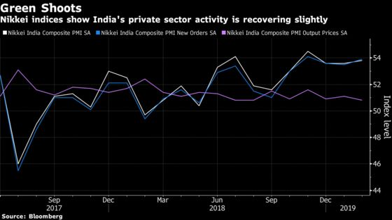 Animal Spirits Waver in India as Election Uncertainty Takes Hold