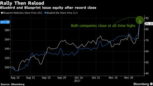 Goldman hopes biotech investors keep singing about these blues as goldman sachs is among banks leading both offerings and gave both stocks their highest 12 month price targets among analysts surveyed by bloomberg malvernweather Choice Image