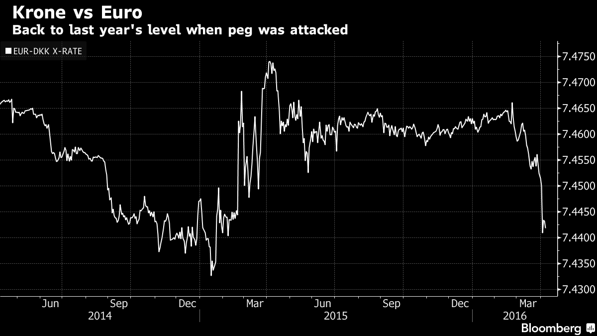 Danish Krone Hits Peg Crisis Level as Policy Warning Is Repeated