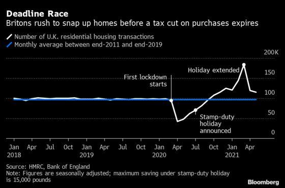 BOE Stays Calm on Debt Amid U.K.'s Tax-Cut Fueled Housing Boom