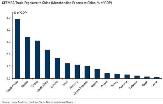 Gulf's Top Two Economies Dealt Setback After Virus Disruption