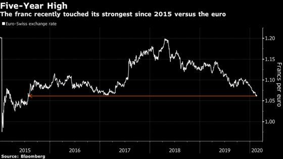 SNB Isn't Panicking About the Franc And Here's a Reason Why