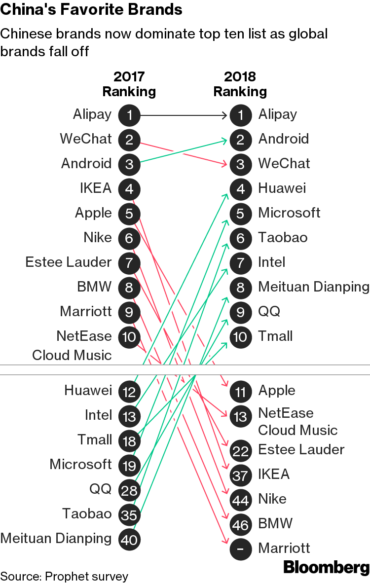 Sorry Apple, Nike: Chinese Shoppers Don't Love You Anymore - Bloomberg
