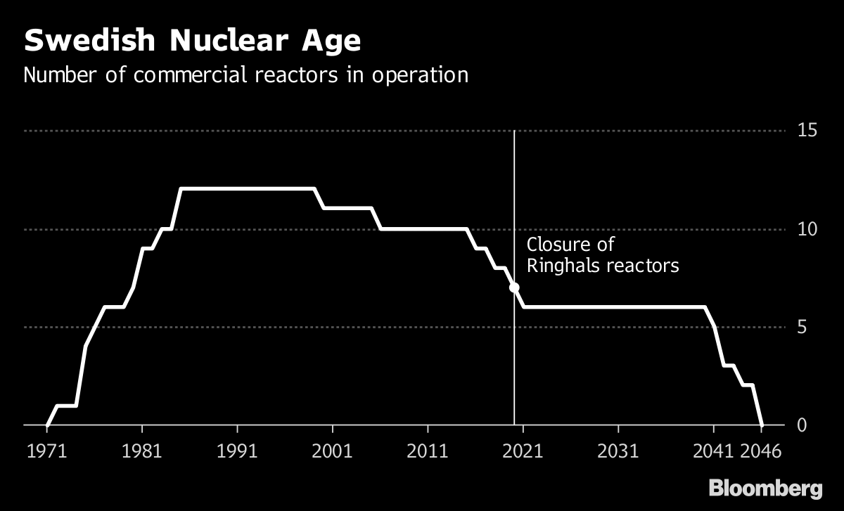 Populists May Rip Up Sweden\u0027s Nuclear Code of Conduct - Bloomberg