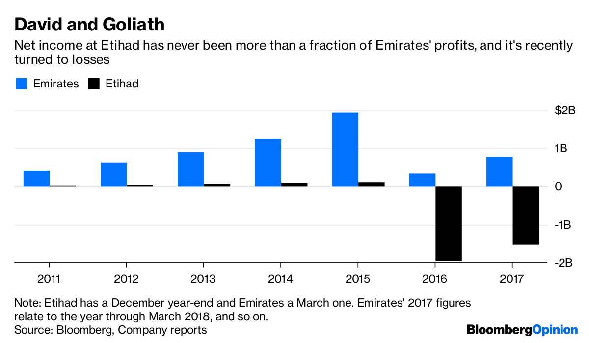 Emirates, Etihad Potential Merger Has Many Stumbling Blocks