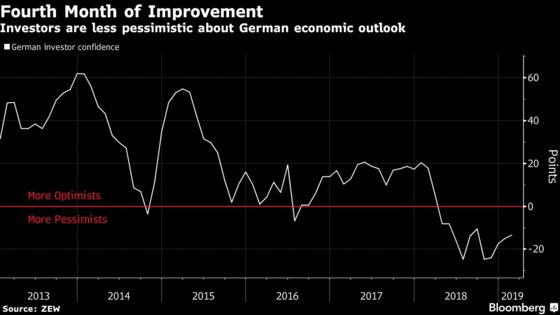 German Investor Confidence Rises in Modest Sign of Pickup
