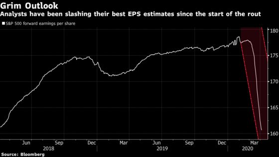 UBS Says Stale Estimates Mask a Much Bigger S&P 500 Profit Slump