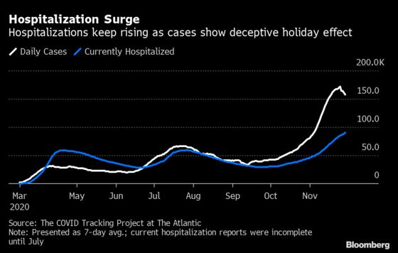 Covid Hospitalizations Hit Record as Holiday Obscures Case Data