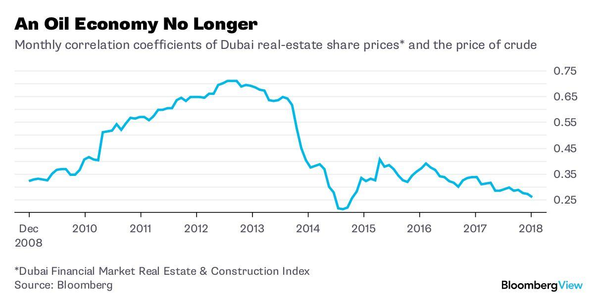 Dubai's the Very Model of a Modern Mideast Economy - Bloomberg