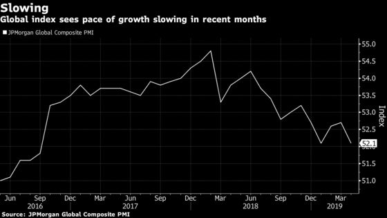 Global Export Orders Stalled in Eighth Month Without Growth