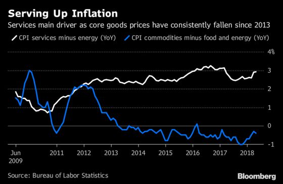 U.S. Inflation Data to Show Warming Up Without Too Much Heat Yet