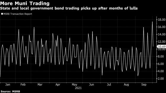 Muni Trading Surge Drives Bond Values to Cheapest Since March