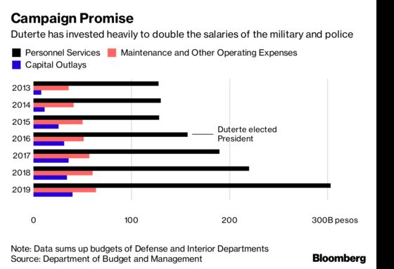 Duterte Plays Catch-Up on Defense Spending With Cash for Troops