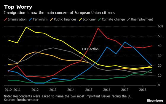 European Union Voters Have Forgotten About the Economy