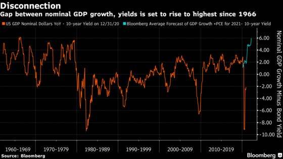 Biggest Yield-GDP Gap Since 1966 Shows Room for Bond Pain