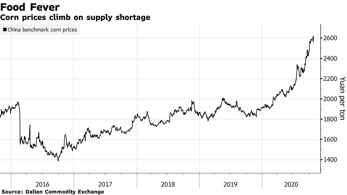 Corn prices climb on supply shortage