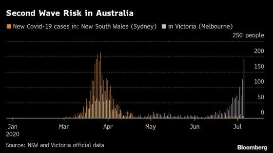 Australia's Second-Largest City Re-Enters 6-Week Virus Lockdown