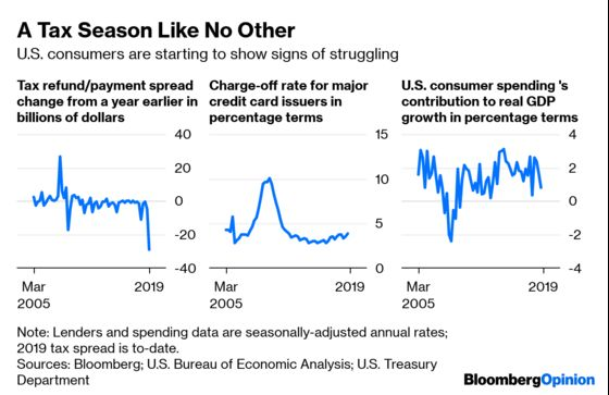 The Mighty U.S. Consumer Is Struggling