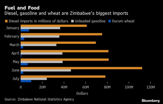 Zimbabwe's Import Bill Shows Efforts to Stock Pumps and Shelves