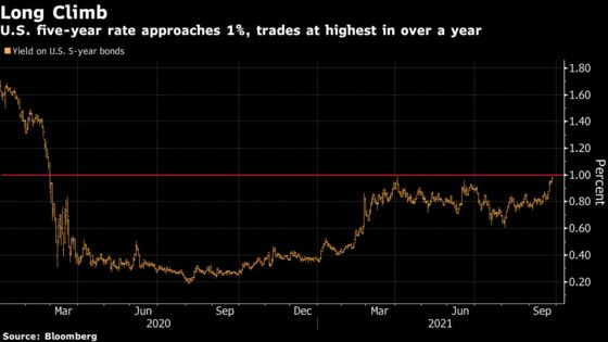 Five-Year Yields Rise to 2020 High on Hawkish Central Banks