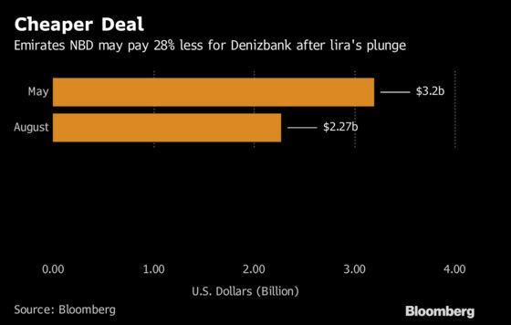 Dubai Bank's Turkey Bet Just Got $1 Billion Cheaper. And Riskier