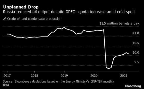 Russia's February Oil Output Fell Despite OPEC+ Higher Quota