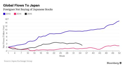 Foreignet Net Buys/Sells of Japanese Stocks