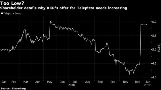 KKR Should Boost Spain Pizza Chain Offer, Shareholder Argues