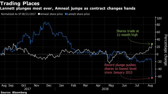 Lannett Sinks After Losing Key Drug Supplier Contract to Amneal