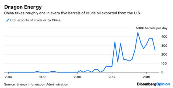 Oil Is Fine With Wars, Just Not Trade Wars