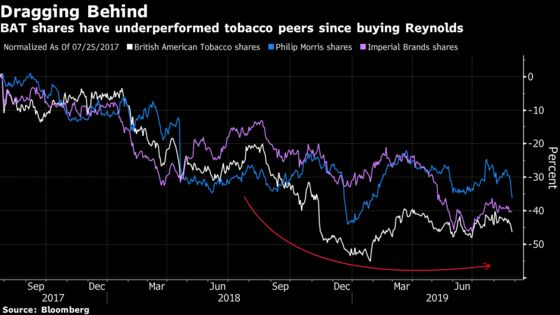 BAT, Japan Tobacco Face Threat From Philip Morris-Altria Combo