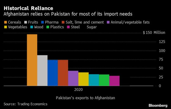 Pakistan Boosting Food Imports as Afghan Demand Pressures Prices