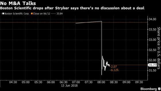 Stryker Says It's Not in Merger Talks With Boston Scientific