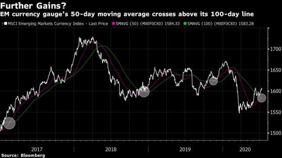 China's Rebound Fuels Emerging Market Optimism
