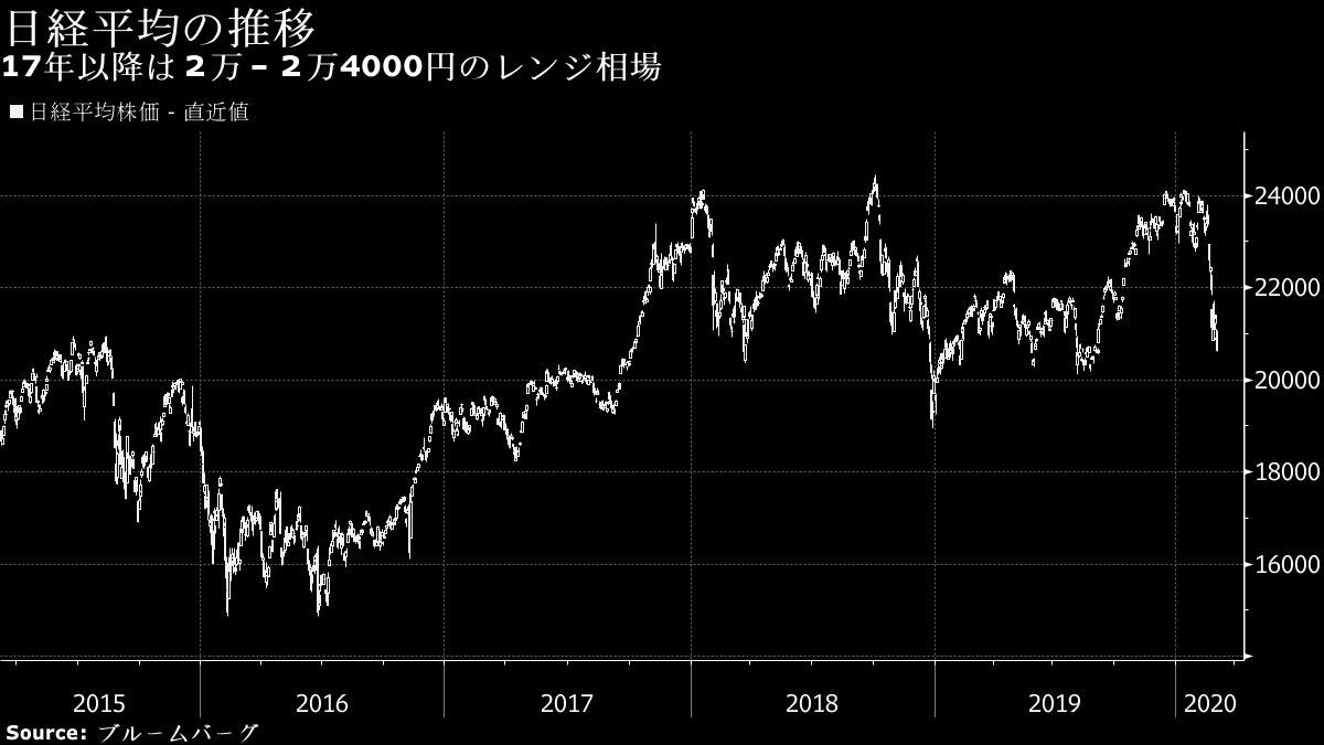 株価純資産倍率で探す下値めど、日経平均は1万9500円の公算 - Bloomberg