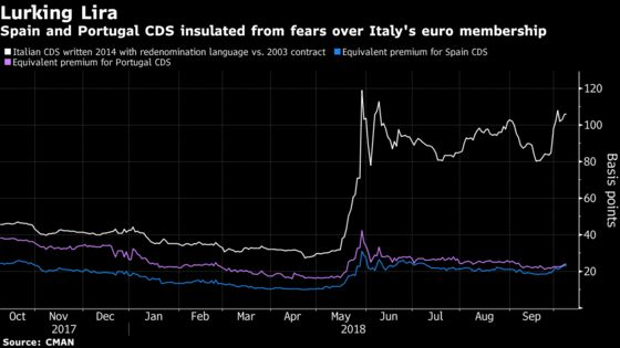 The Italian Contagion Risk Is Hiding in Global Market Tumult