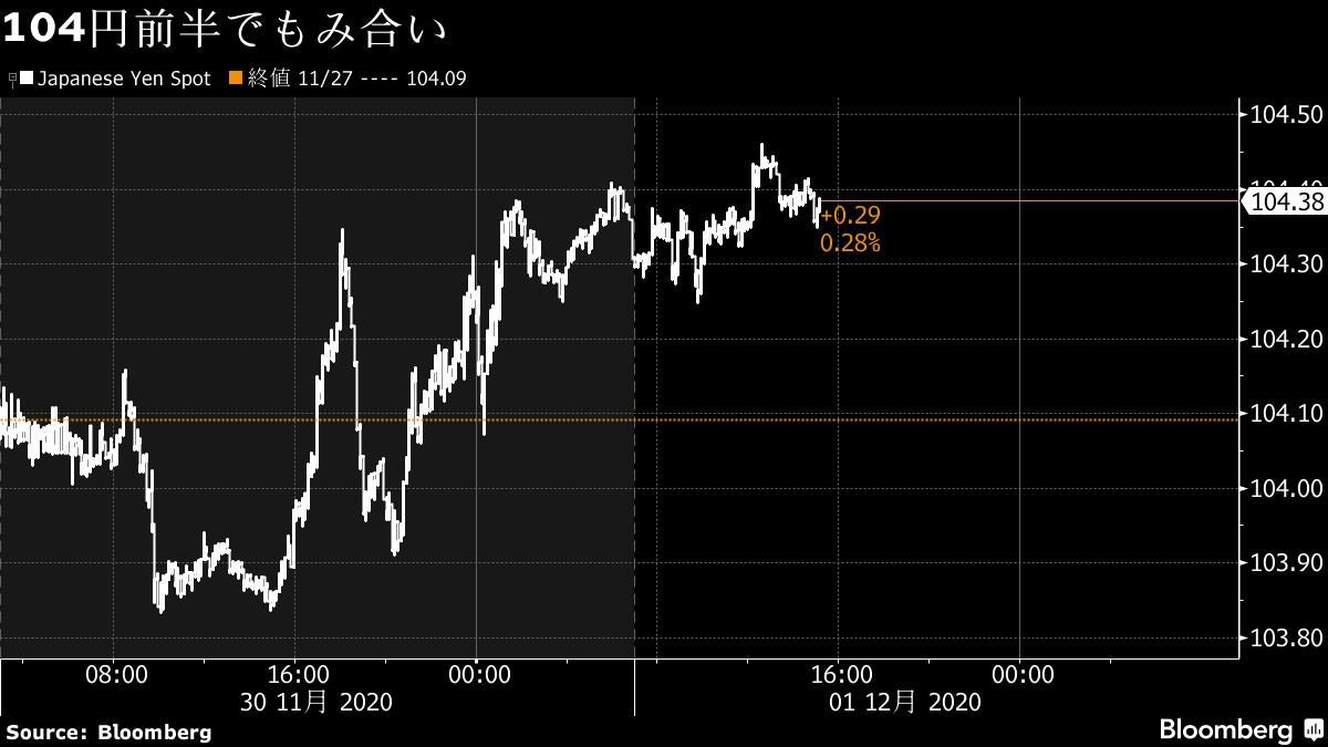 ドル・円は104円台前半、株高でリスク選好で円売りとドル売りが交錯 ...
