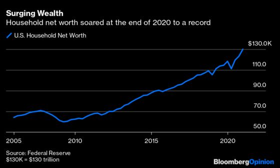 The Number of the Week Is $1.9 Trillion