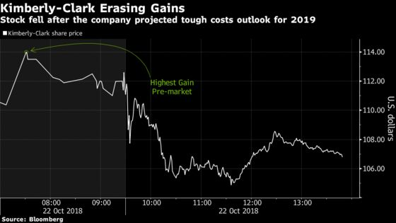 Kimberly-Clark Tumbles Most in Two Years on Cost, Tax Outlook
