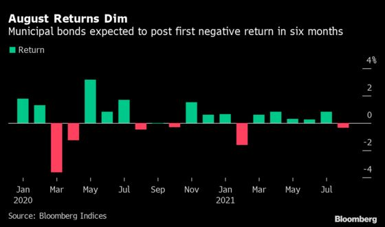 'Can't Go Up Forever': Muni Bonds See First Loss Since February