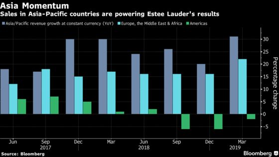 Estee Lauder Shares Climb to Record After Outlook Raised Again