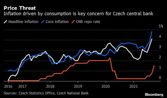 Czechs Vow to Hike Rates Further After Boldest Move in 24 Years