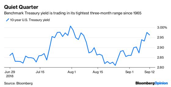 Low Bond Volatility Creates Trove of Cheap Bets