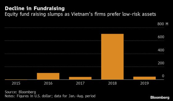 Trade War Has VietnameseCompanies Raising Capital With Bonds Over Stocks