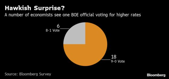 BOE Hawk May Disrupt Year of Brexit Unanimity on Interest Rates