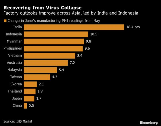 Asia's Factories May Be Over Worst as China Demand Picks Up