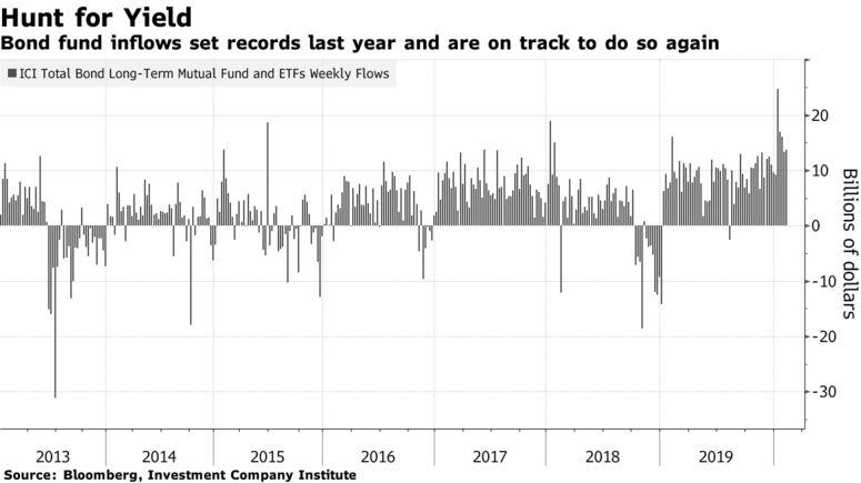 L'afflusso di fondi obbligazionari ha stabilito record l'anno scorso e sono sulla buona strada per farlo di nuovo