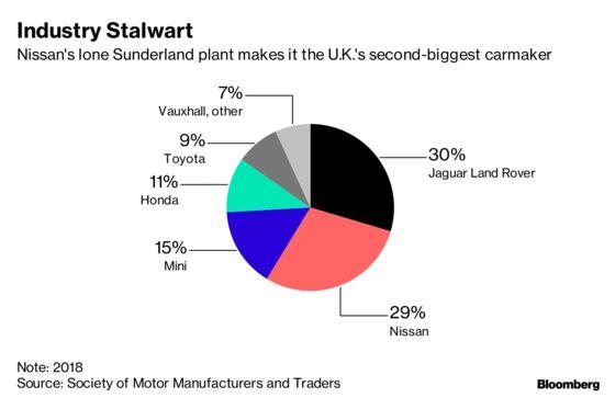 Nissan Deals U.K. Blow at Plant Making Three in 10 Cars