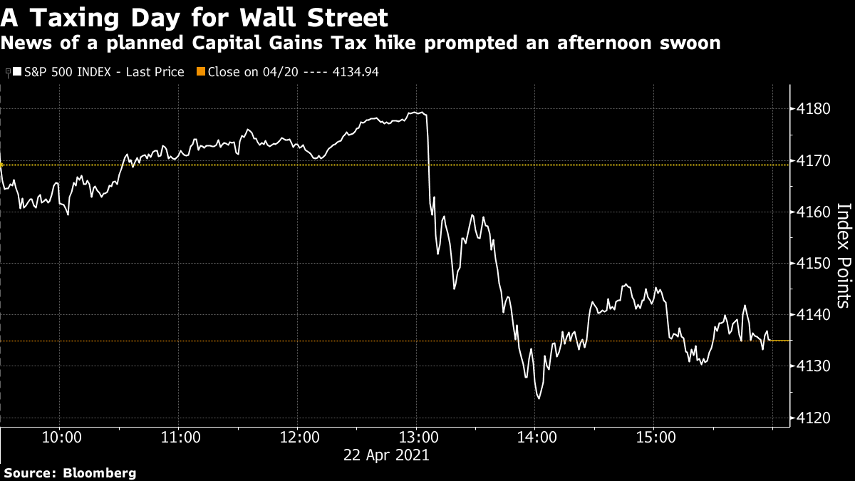 News of a planned Capital Gains Tax hike prompted an afternoon swoon