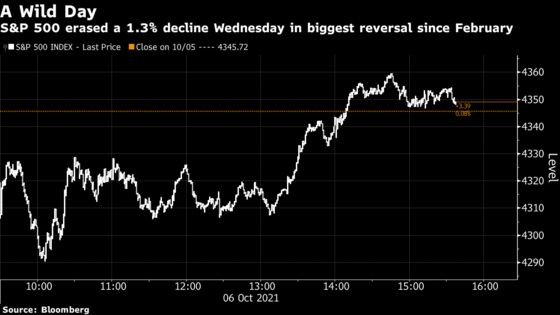 The S&P 500 Stages Its Biggest Turnaround Since February